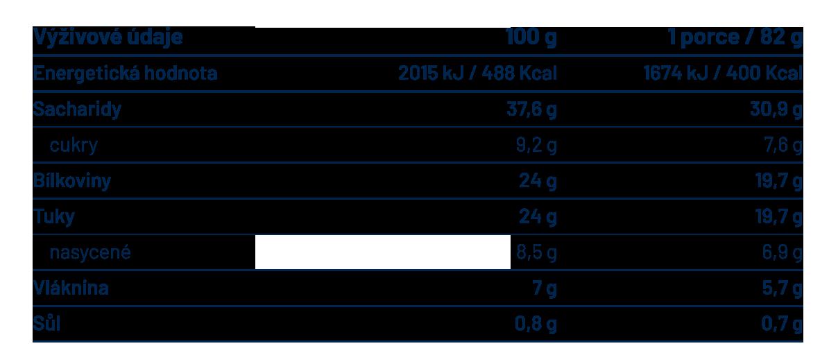Tabulka výživových hodnot Intelligent Food